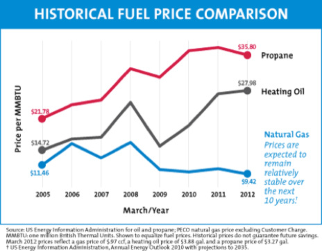 fuel price comparison